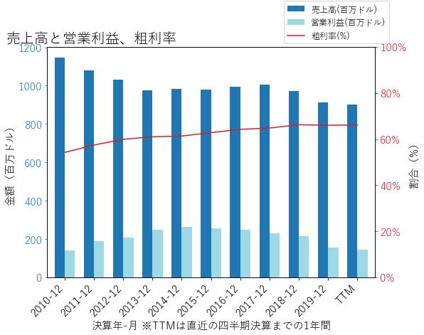 AIVの売上高と営業利益、粗利率のグラフ