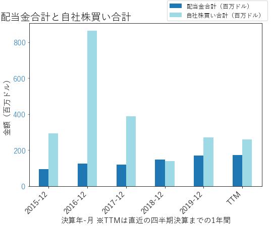 AIZの配当合計と自社株買いのグラフ
