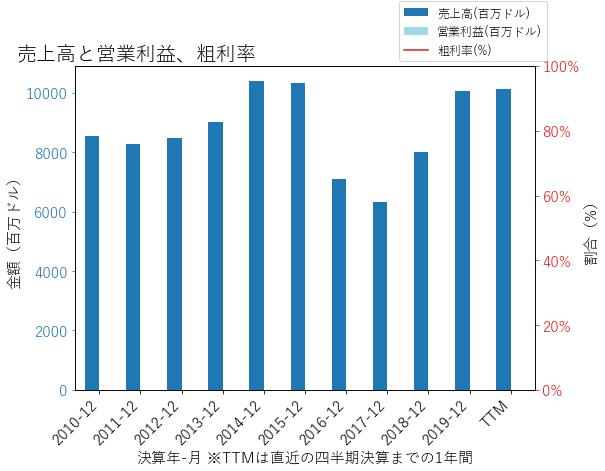 AIZの売上高と営業利益、粗利率のグラフ