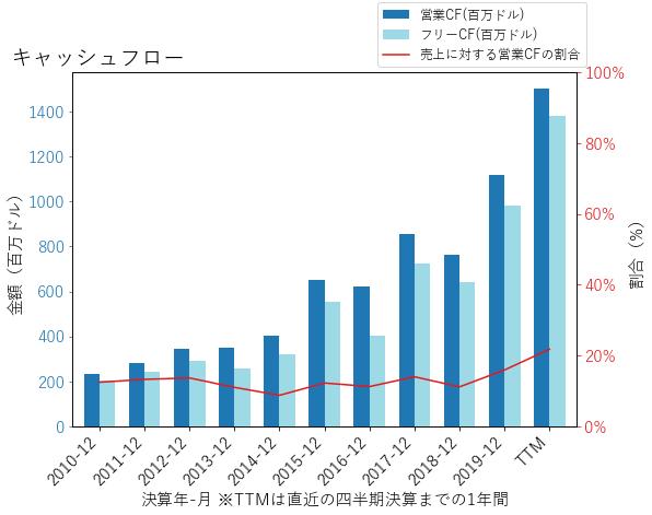 AJGのキャッシュフローのグラフ