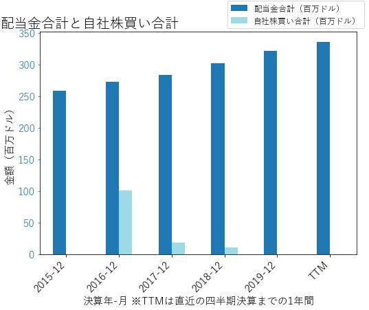 AJGの配当合計と自社株買いのグラフ