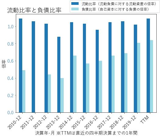 AJGのバランスシートの健全性のグラフ