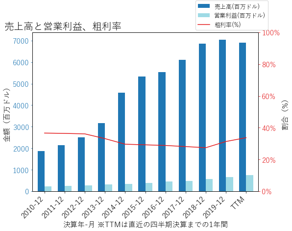 AJGの売上高と営業利益、粗利率のグラフ
