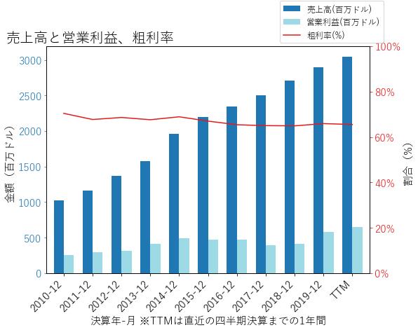 AKAMの売上高と営業利益、粗利率のグラフ