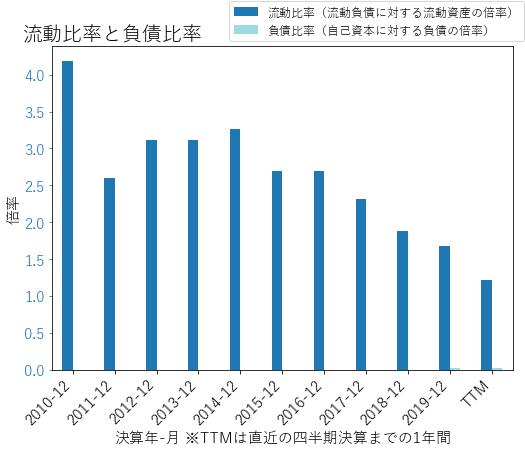 ALGNのバランスシートの健全性のグラフ