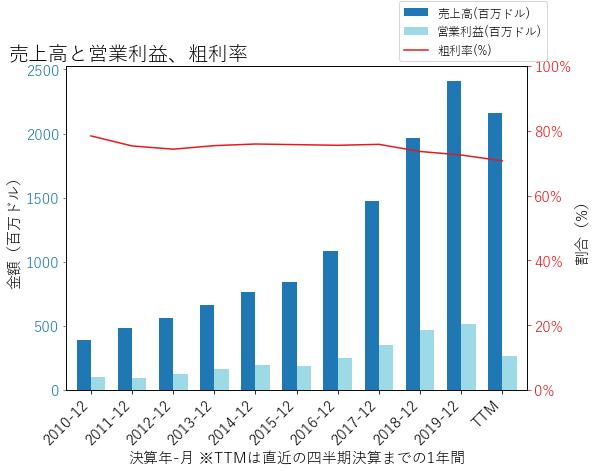 ALGNの売上高と営業利益、粗利率のグラフ