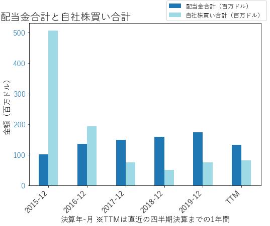 ALKの配当合計と自社株買いのグラフ