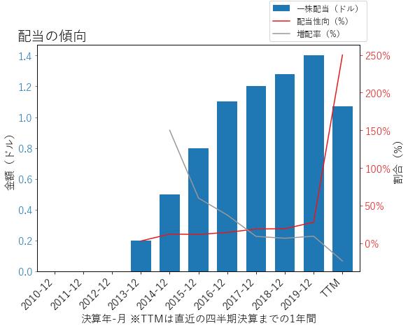 ALKの配当の傾向のグラフ