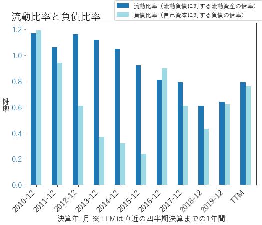 ALKのバランスシートの健全性のグラフ