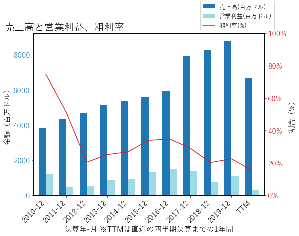 ALKの売上高と営業利益、粗利率のグラフ