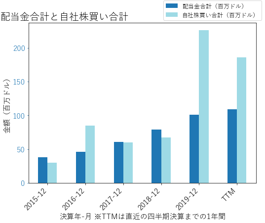 ALLEの配当合計と自社株買いのグラフ