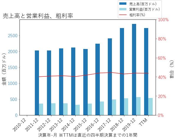 ALLEの売上高と営業利益、粗利率のグラフ