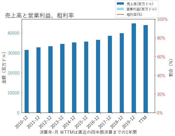 ALLの売上高と営業利益、粗利率のグラフ