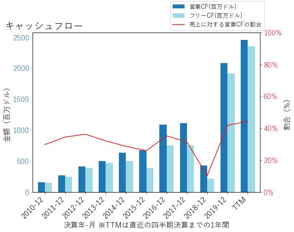ALXNのキャッシュフローのグラフ