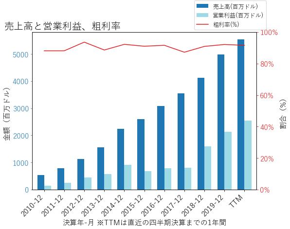 ALXNの売上高と営業利益、粗利率のグラフ
