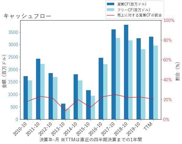 AMATのキャッシュフローのグラフ