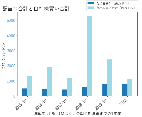 AMATの配当合計と自社株買いのグラフ
