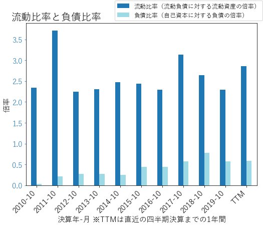 AMATのバランスシートの健全性のグラフ