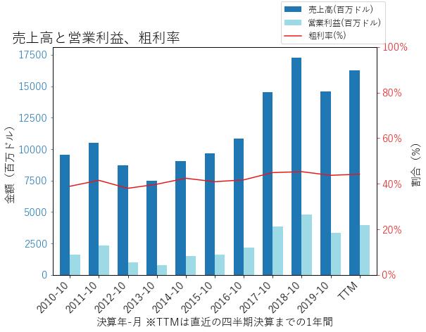 AMATの売上高と営業利益、粗利率のグラフ