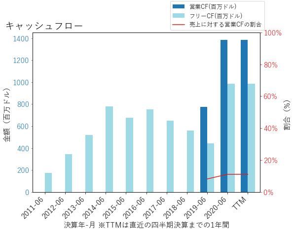 AMCRのキャッシュフローのグラフ