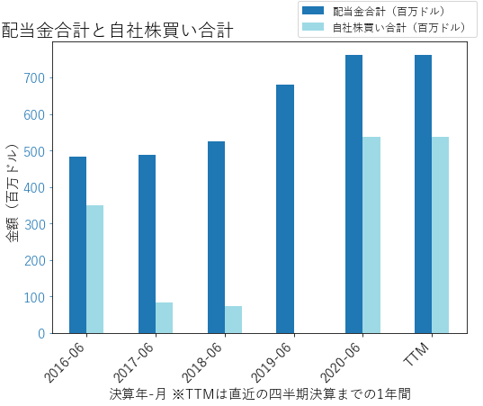 AMCRの配当合計と自社株買いのグラフ