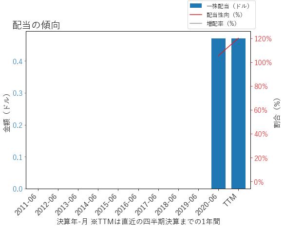 AMCRの配当の傾向のグラフ