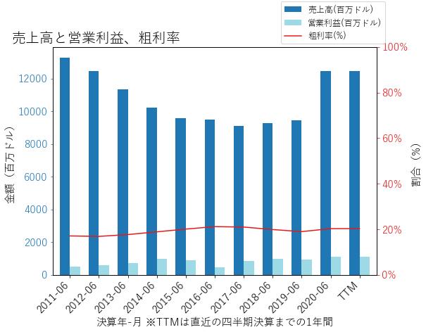 AMCRの売上高と営業利益、粗利率のグラフ