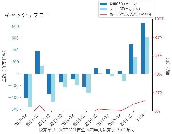AMDのキャッシュフローのグラフ