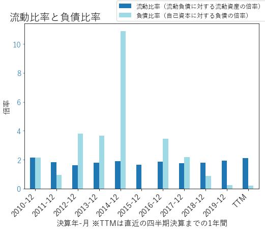 AMDのバランスシートの健全性のグラフ