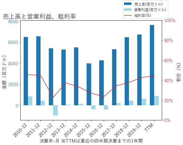 AMDの売上高と営業利益、粗利率のグラフ