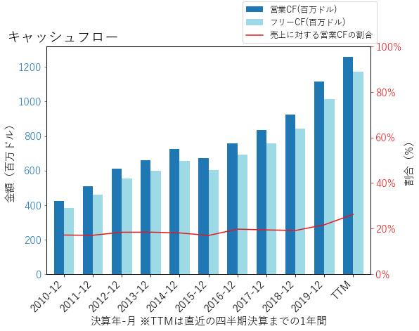 AMEのキャッシュフローのグラフ