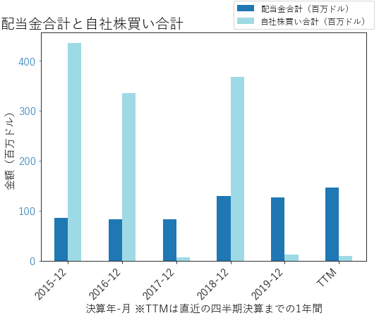 AMEの配当合計と自社株買いのグラフ