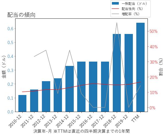 AMEの配当の傾向のグラフ