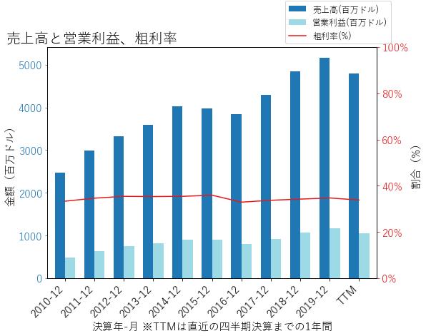 AMEの売上高と営業利益、粗利率のグラフ