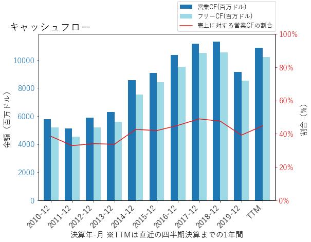 AMGNのキャッシュフローのグラフ