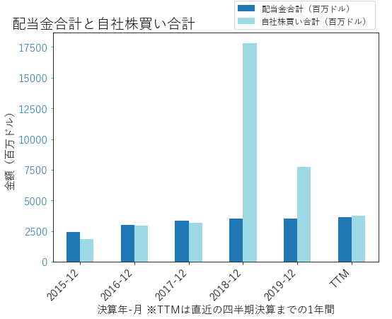 AMGNの配当合計と自社株買いのグラフ