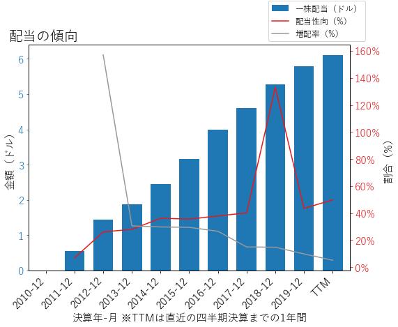 AMGNの配当の傾向のグラフ