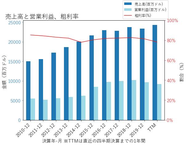 AMGNの売上高と営業利益、粗利率のグラフ