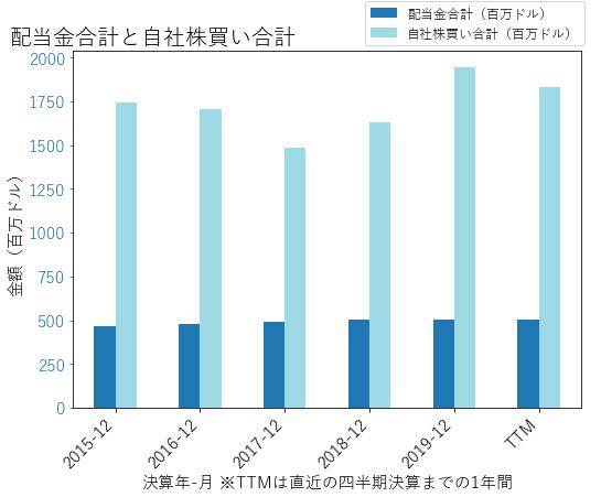 AMPの配当合計と自社株買いのグラフ