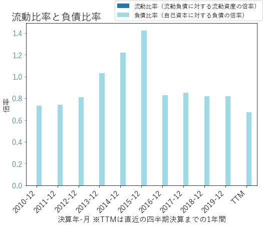 AMPのバランスシートの健全性のグラフ