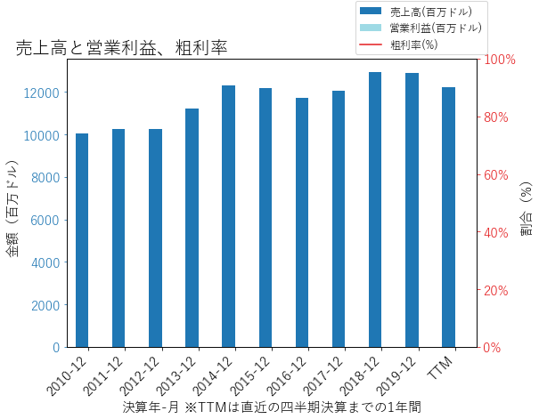 AMPの売上高と営業利益、粗利率のグラフ