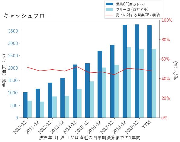 AMTのキャッシュフローのグラフ