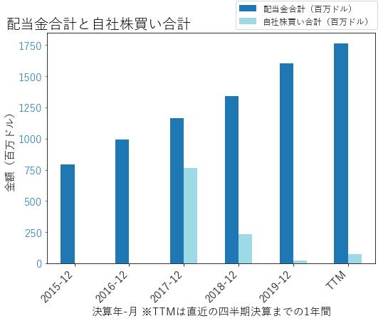 AMTの配当合計と自社株買いのグラフ