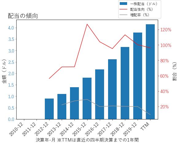 AMTの配当の傾向のグラフ