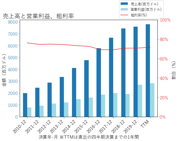 AMTの売上高と営業利益、粗利率のグラフ