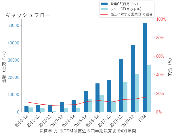 AMZNのキャッシュフローのグラフ