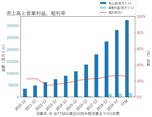 AMZNの売上高と営業利益、粗利率のグラフ