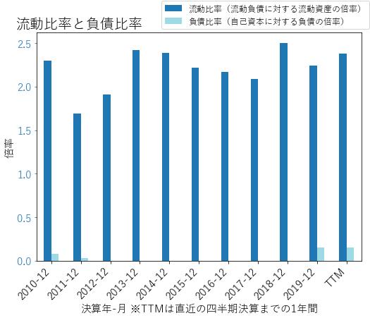 ANSSのバランスシートの健全性のグラフ