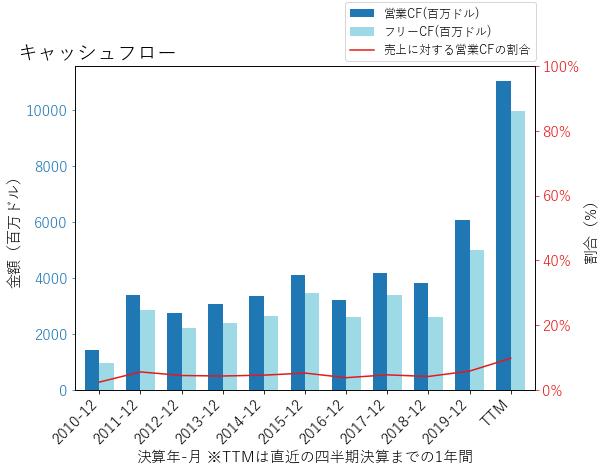 ANTMのキャッシュフローのグラフ