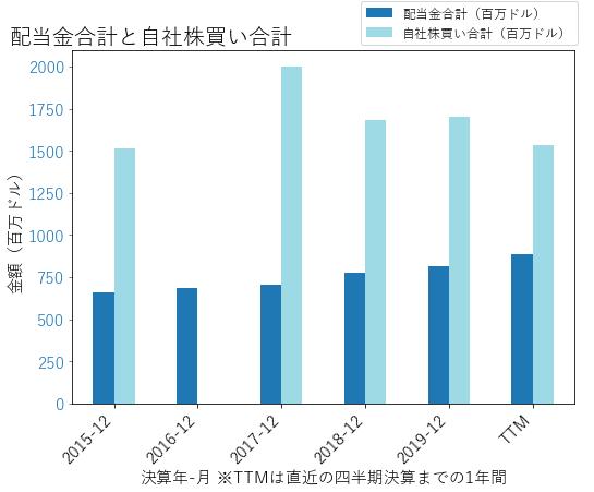 ANTMの配当合計と自社株買いのグラフ
